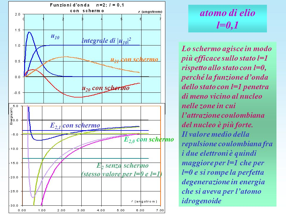 atomo di elio l=0,1 u 20 con schermo u 21 con schermo u 10 integrale di |u 10 | 2 E 2 senza schermo (stesso valore per l=0 e l=1) E 2,0 con schermo E