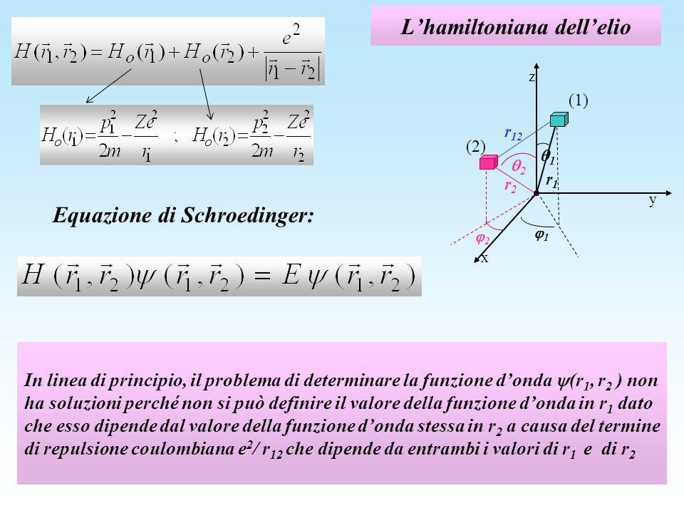 Approssimazione di elettroni indipendenti Si assume che il termine repulsivo possa essere trattato come un potenziale medio a simmetria sferica Ciò permette di scrivere la funzione donda come prodotto di due funzioni, di cui una dipende solo da (r 1, 1, 1 ) e laltra solo da (r 2, 2, 2 ): elettrone 1 nello stato a, descritto dalla funzione donda a (r 1 ) elettrone 2 nello stato b, descritto dalla funzione donda b (r 2 ) NOTA NOTA: per questa prima discussione trascuriamo leffetto della indistinguibilità fra i due elettroni: lo riprenderemo più avanti