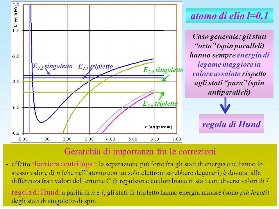 atomo di elio l=0,1 E 2,0 tripletto E 2,0 singoletto E 2,1 tripletto E 2,1 singoletto Caso generale: gli stati orto (spin paralleli) hanno sempre ener