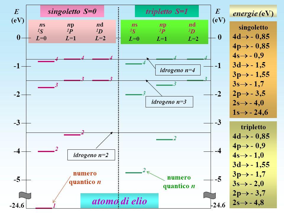energie (eV) atomo di elio 2 2 3 3 1 4 3 44 4 3 44 2 3 3 2 singoletto S=0tripletto S=1 ns np nd 1 S 1 P 1 D L=0 L=1 L=2 ns np nd 3 S 3 P 3 D L=0 L=1 L