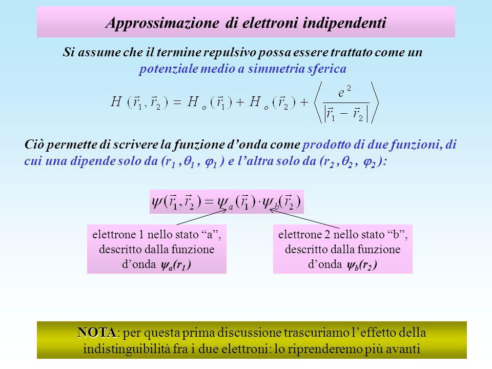 La funzione donda di elettroni indipendenti Ciascun elettrone è considerato elettrone singolo, come in un atomo idrogenoide: lelettrone 1 è nello stato a, descritto dalla funzione donda a (r 1 ), lelettrone 2 è nello stato b, descritto dalla funzione donda b (r 2 ) Lequazione di Schroedinger si riscrive come sistema di due equazioni accoppiate, in ciascuna delle quali loperatore hamiltoniano opera su una sola funzione donda, mentre laltra fa da spettatrice z y r1r1 x 1 1 r2r2 2 2 r 12 b (r 2 ) a (r 1 ) autofunzione dello stato a autofunzione dello stato b autovalore dellenergia nello stato a autovalore dellenergia nello stato b operano su r 1,, non dipendono da r 2 operano su r 2,, non dipendono da r 1