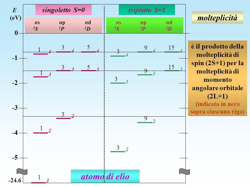 molteplicità atomo di elio 2 2 3 3 1 4 3 44 4 3 44 2 3 3 2 singoletto S=0tripletto S=1 ns np nd 1 S 1 P 1 D ns np nd 3 S 3 P 3 D E (eV) 0 -2 -3 -4 -5