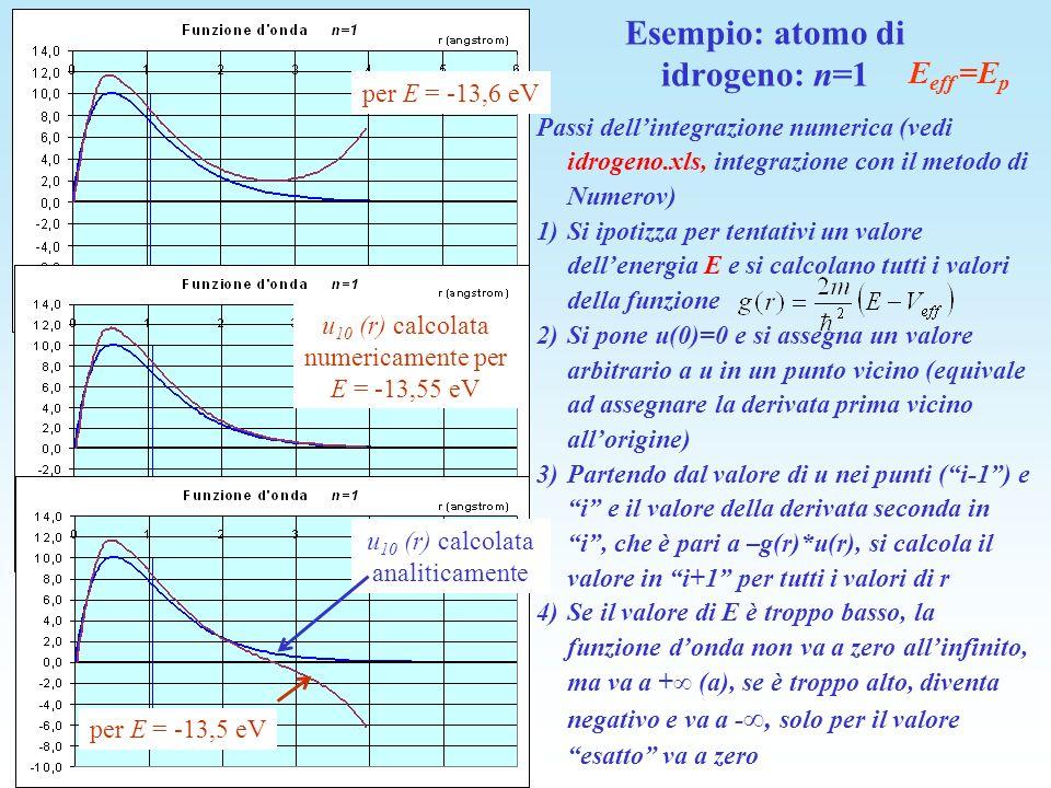 E eff =E p Passi dellintegrazione numerica (vedi idrogeno.xls, integrazione con il metodo di Numerov) 1)Si ipotizza per tentativi un valore dellenergi
