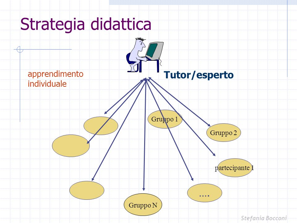Strategia didattica Gruppo N partecipante 1 Gruppo 2 Gruppo 1 …. Tutor/esperto apprendimento individuale Stefania Bocconi