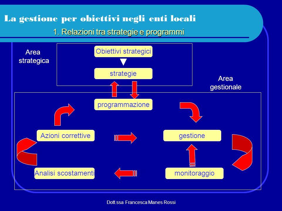 Dott.ssa Francesca Manes Rossi La gestione per obiettivi negli enti locali 1. Relazioni tra strategie e programmi strategie Obiettivi strategici Area
