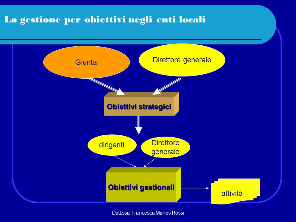 Dott.ssa Francesca Manes Rossi Obiettivi strategici La gestione per obiettivi negli enti locali Giunta Direttore generale dirigenti Direttore generale