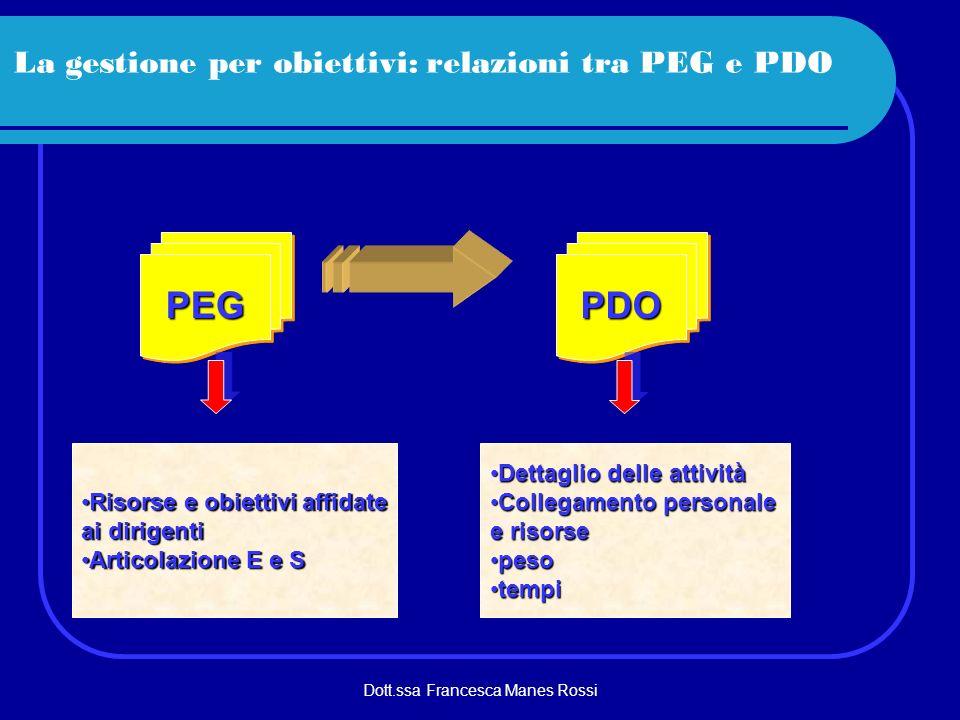 Dott.ssa Francesca Manes Rossi La gestione per obiettivi: relazioni tra PEG e PDO PEGPEGPDOPDO Risorse e obiettivi affidateRisorse e obiettivi affidat