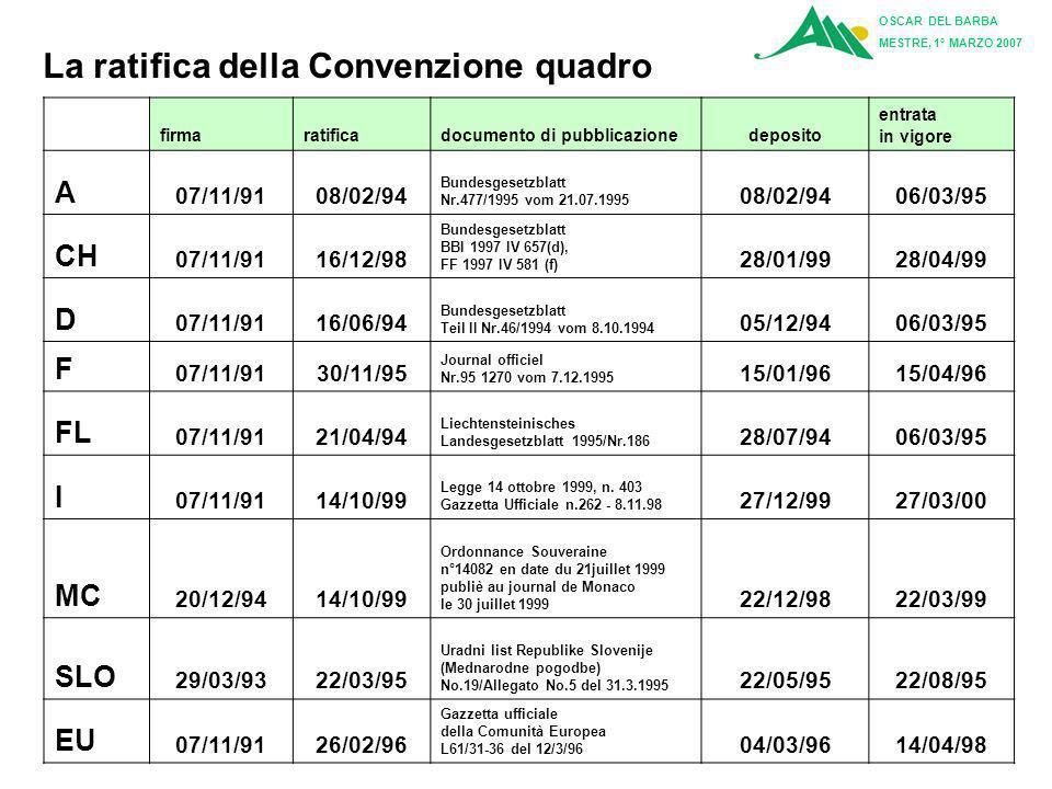 … lavventura in corso … La Convenzione è stata ratificata da tutte le parti contraenti tra il 1994 e il 2000 LA CONVENZIONE OGGI OSCAR DEL BARBA MESTR