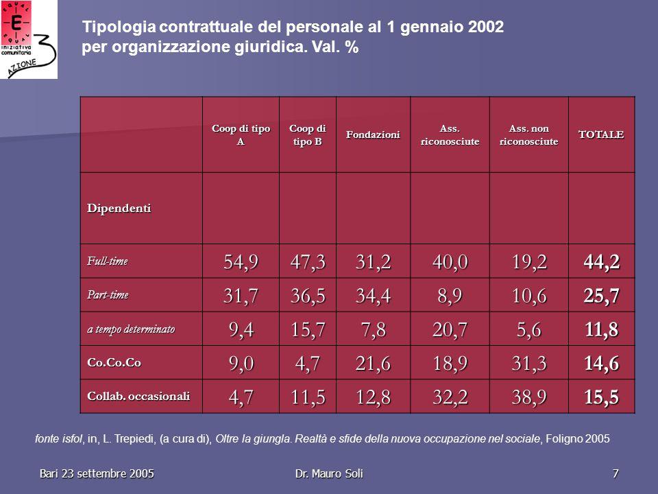 Bari 23 settembre 2005Dr. Mauro Soli7 Coop di tipo A Coop di tipo B Fondazioni Ass.