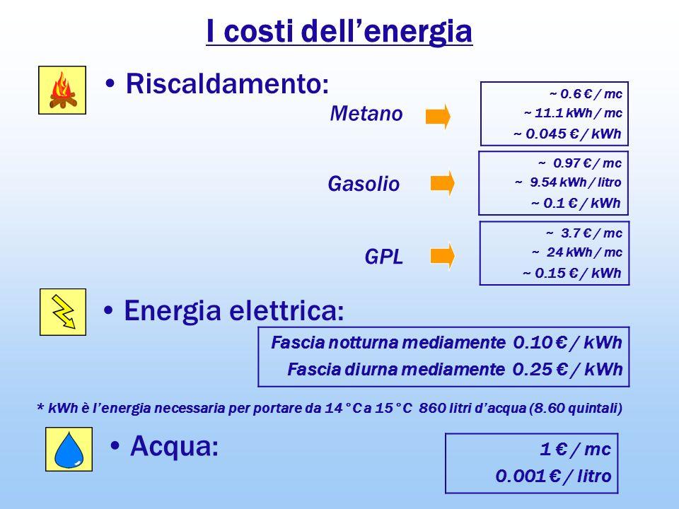 I costi dellenergia ~ 0.6 / mc ~ 11.1 kWh / mc ~ 0.045 / kWh Energia elettrica: Riscaldamento: Acqua: * kWh è lenergia necessaria per portare da 14°C
