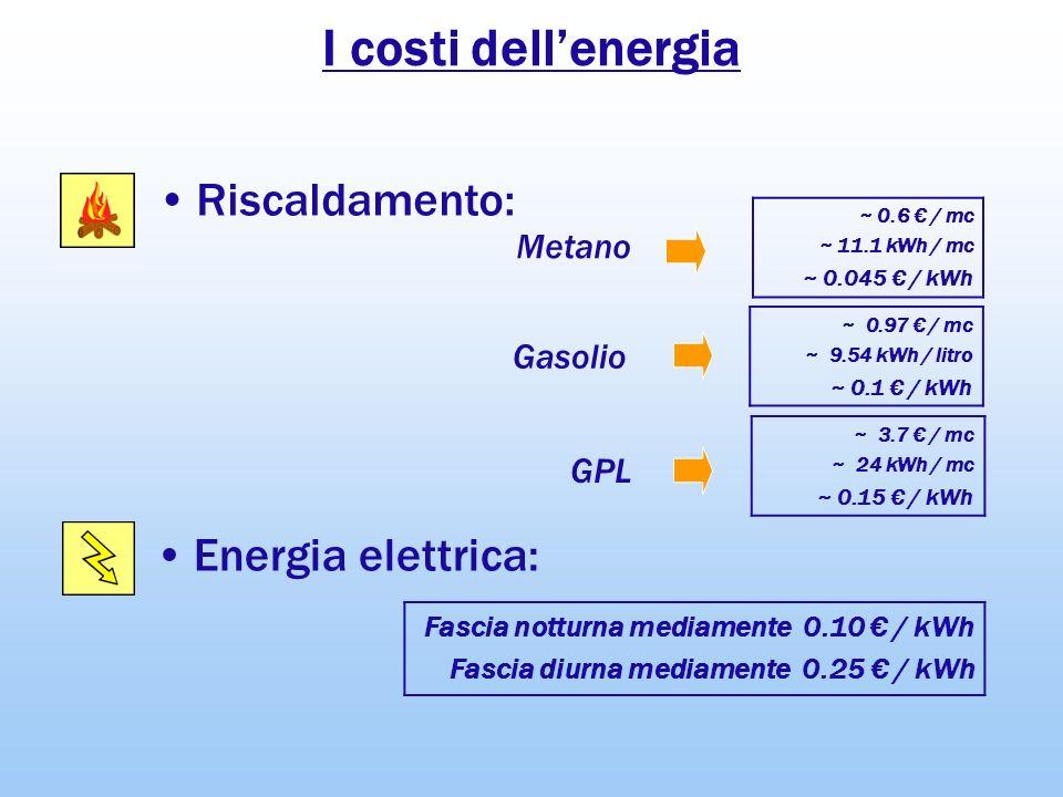 I costi dellenergia ~ 0.6 / mc ~ 11.1 kWh / mc ~ 0.045 / kWh Energia elettrica: Riscaldamento: Fascia notturna mediamente 0.10 / kWh Fascia diurna med