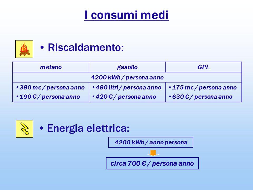 I consumi medi Energia elettrica: Riscaldamento: 4200 kWh / anno persona circa 700 / persona anno metanogasolioGPL 4200 kWh / persona anno 380 mc / pe