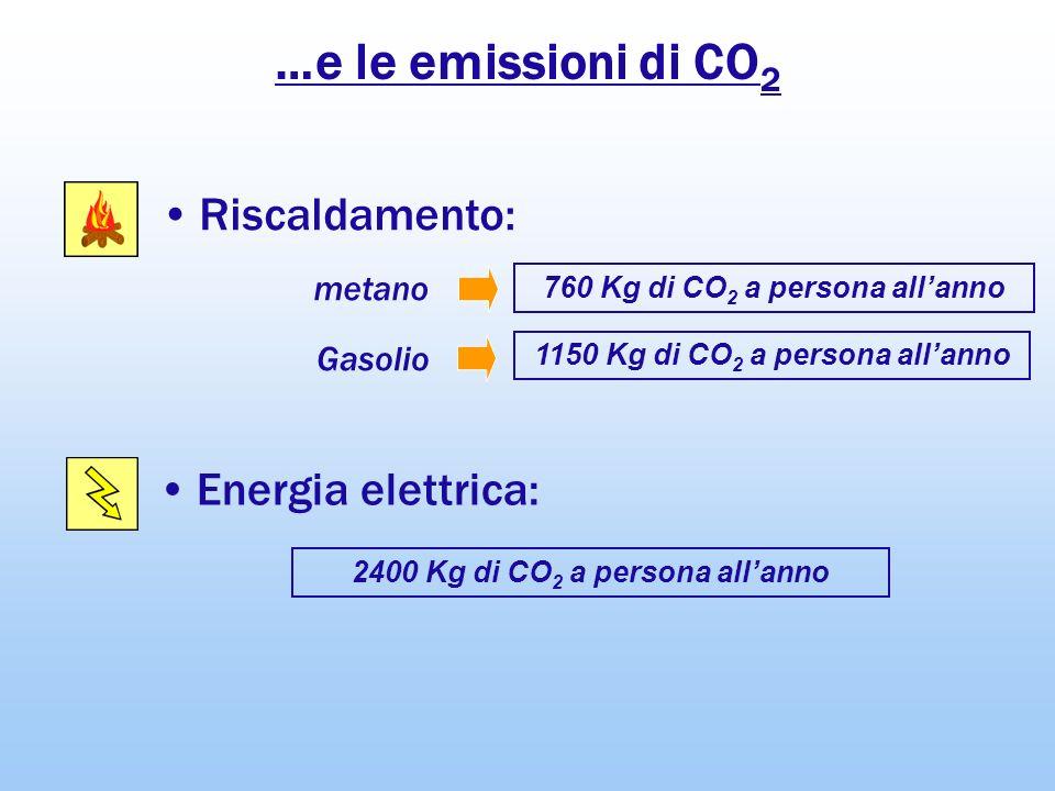 …e le emissioni di CO 2 Energia elettrica: Riscaldamento: 760 Kg di CO 2 a persona allanno 2400 Kg di CO 2 a persona allanno metano 1150 Kg di CO 2 a