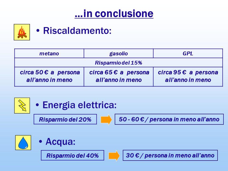 …in conclusione Energia elettrica: Riscaldamento: Acqua: Risparmio del 20% 50 - 60 / persona in meno allanno Risparmio del 40% 30 / persona in meno al