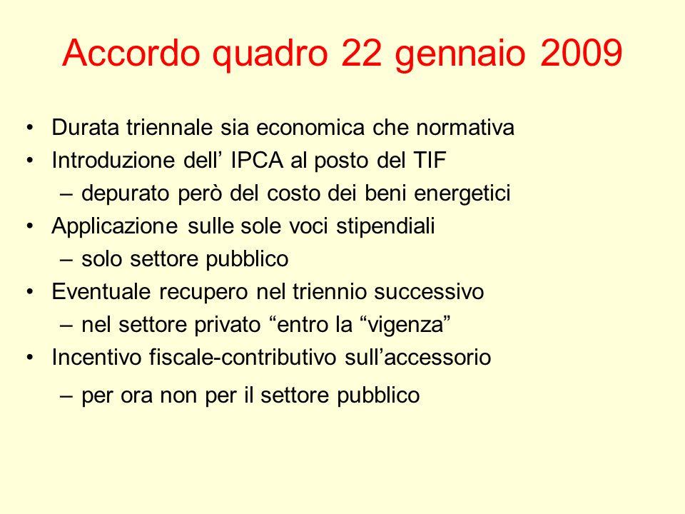 Accordo quadro 22 gennaio 2009 Durata triennale sia economica che normativa Introduzione dell IPCA al posto del TIF –depurato però del costo dei beni