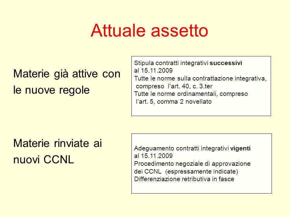 Attuale assetto Materie già attive con le nuove regole Materie rinviate ai nuovi CCNL Stipula contratti integrativi successivi al 15.11.2009 Tutte le