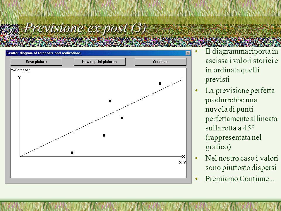 Previsione ex post (3) Il diagramma riporta in ascissa i valori storici e in ordinata quelli previsti La previsione perfetta produrrebbe una nuvola di punti perfettamente allineata sulla retta a 45° (rappresentata nel grafico) Nel nostro caso i valori sono piuttosto dispersi Premiamo Continue...