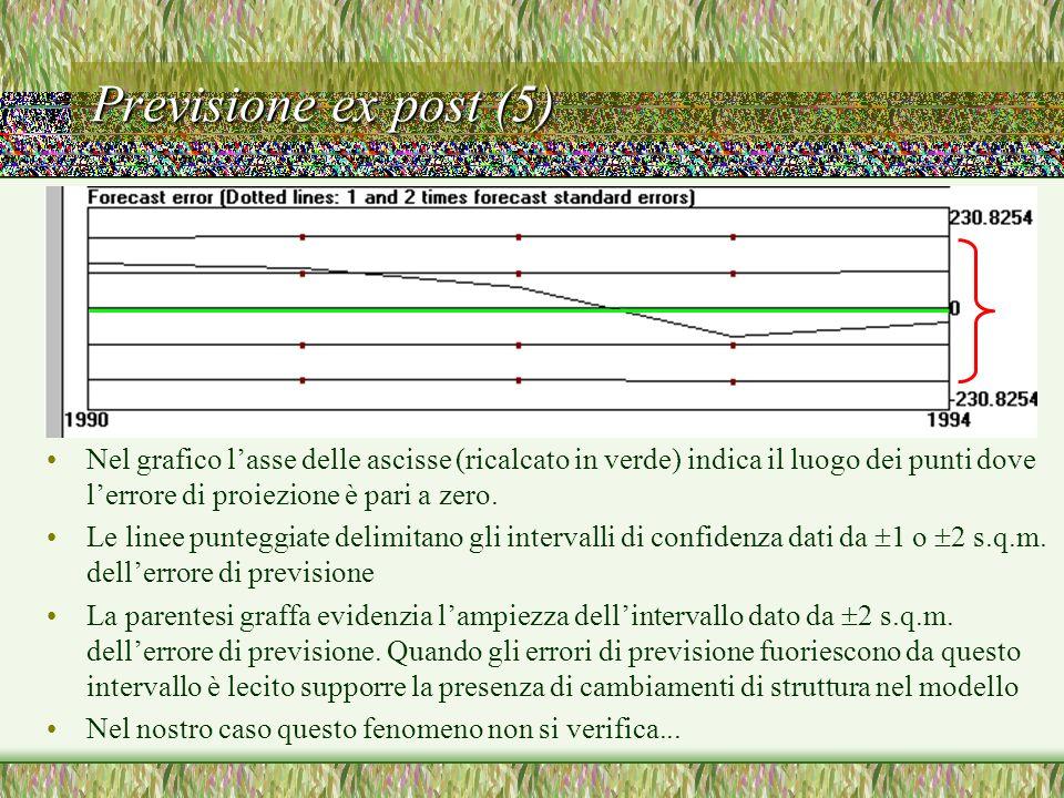 Previsione ex post (5) Nel grafico lasse delle ascisse (ricalcato in verde) indica il luogo dei punti dove lerrore di proiezione è pari a zero. Le lin