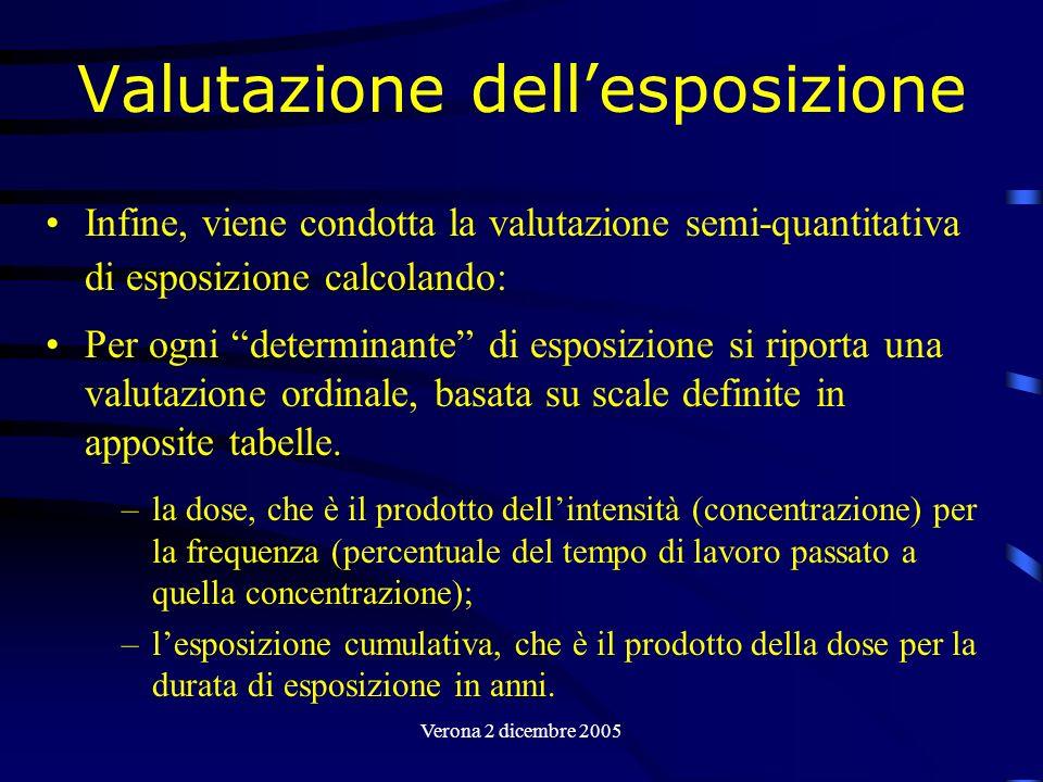 Verona 2 dicembre 2005 Valutazione dellesposizione Infine, viene condotta la valutazione semi-quantitativa di esposizione calcolando: Per ogni determi