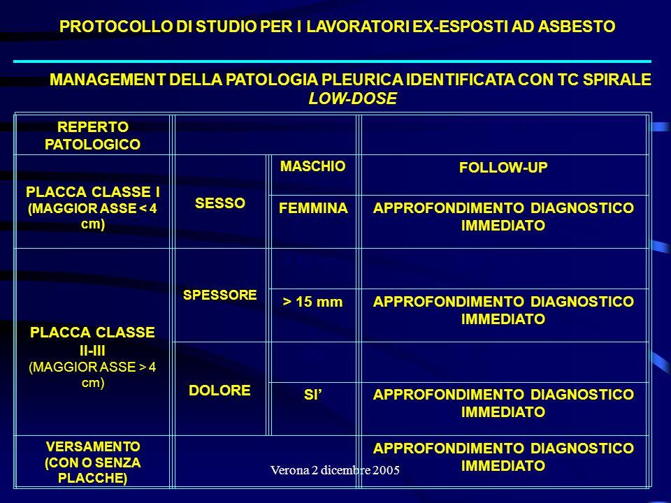 Verona 2 dicembre 2005 REPERTO PATOLOGICO MANAGEMENT PLACCA CLASSE I (MAGGIOR ASSE < 4 cm) SESSO MASCHIO FOLLOW-UP FEMMINAAPPROFONDIMENTO DIAGNOSTICO