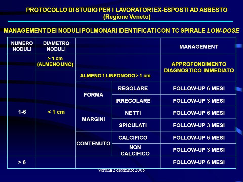 Verona 2 dicembre 2005 NUMERO NODULI DIAMETRO NODULI MANAGEMENT 1-6 > 1 cm (ALMENO UNO) APPROFONDIMENTO DIAGNOSTICO IMMEDIATO < 1 cm ALMENO 1 LINFONOD