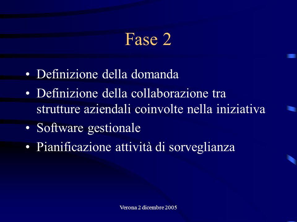 Verona 2 dicembre 2005 Fase 2 Definizione della domanda Definizione della collaborazione tra strutture aziendali coinvolte nella iniziativa Software g