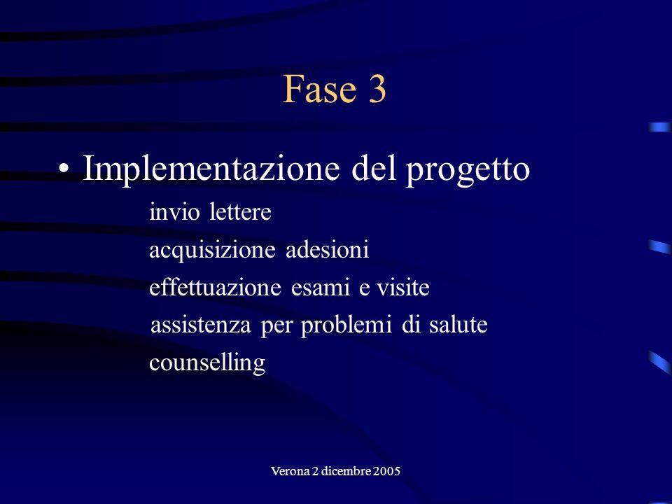 Verona 2 dicembre 2005 Fase 3 Implementazione del progetto invio lettere acquisizione adesioni effettuazione esami e visite assistenza per problemi di