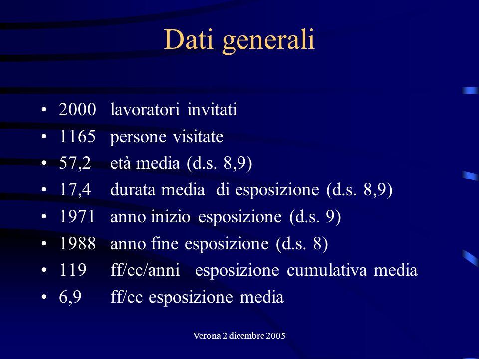 Verona 2 dicembre 2005 Dati generali 2000 lavoratori invitati 1165 persone visitate 57,2 età media (d.s. 8,9) 17,4 durata media di esposizione (d.s. 8