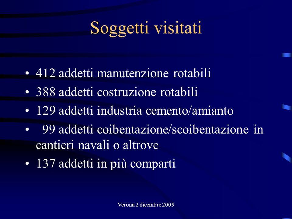 Verona 2 dicembre 2005 Soggetti visitati 412 addetti manutenzione rotabili 388 addetti costruzione rotabili 129 addetti industria cemento/amianto 99 a