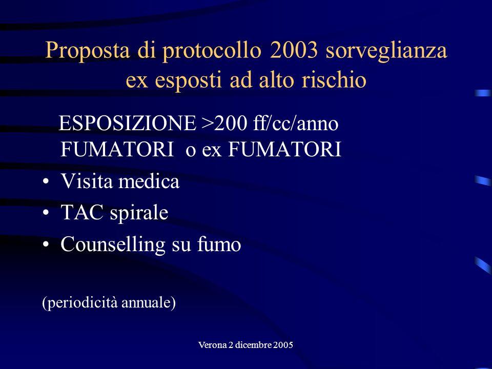Verona 2 dicembre 2005 Proposta di protocollo 2003 sorveglianza ex esposti ad alto rischio ESPOSIZIONE >200 ff/cc/anno FUMATORI o ex FUMATORI Visita m