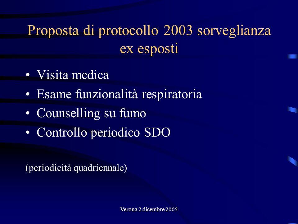 Verona 2 dicembre 2005 Proposta di protocollo 2003 sorveglianza ex esposti Visita medica Esame funzionalità respiratoria Counselling su fumo Controllo