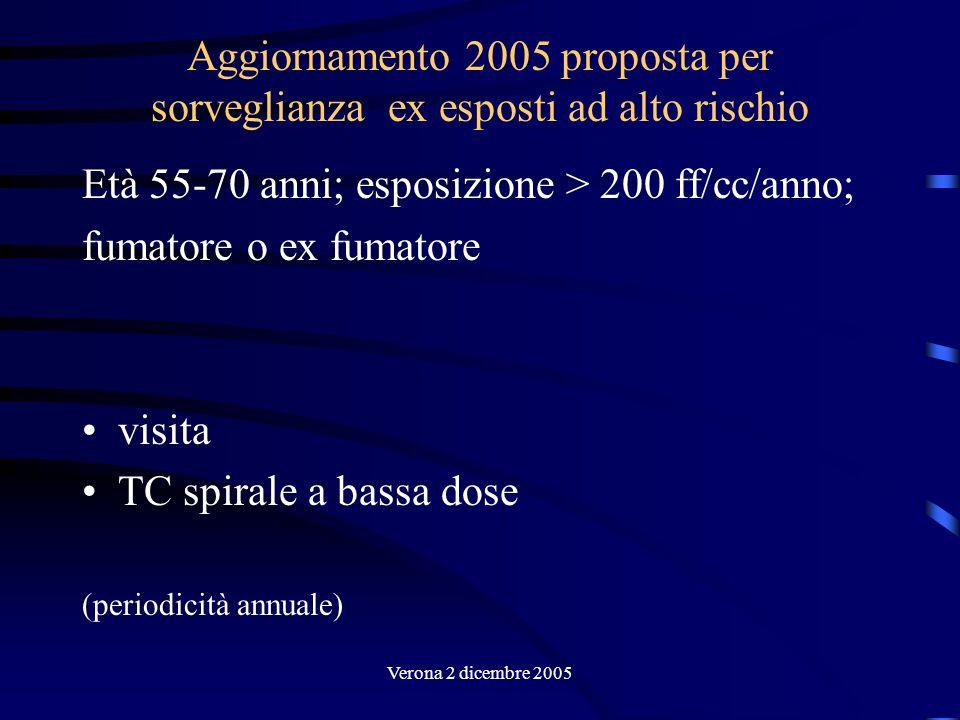 Verona 2 dicembre 2005 Aggiornamento 2005 proposta per sorveglianza ex esposti ad alto rischio Età 55-70 anni; esposizione > 200 ff/cc/anno; fumatore