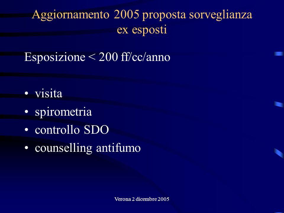 Verona 2 dicembre 2005 Aggiornamento 2005 proposta sorveglianza ex esposti Esposizione < 200 ff/cc/anno visita spirometria controllo SDO counselling a