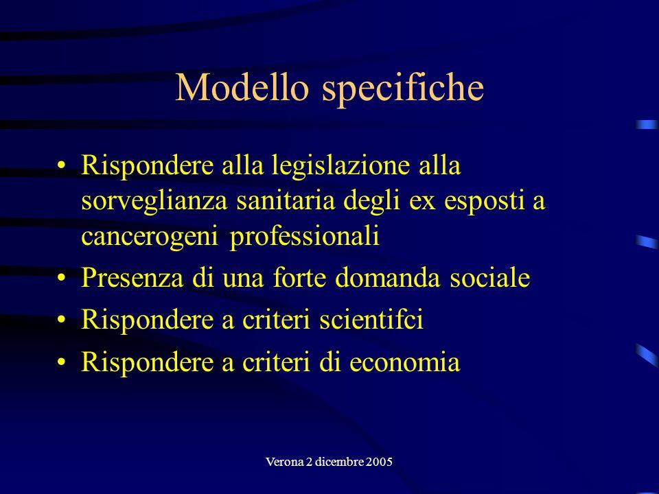 Verona 2 dicembre 2005 Modello specifiche Rispondere alla legislazione alla sorveglianza sanitaria degli ex esposti a cancerogeni professionali Presen