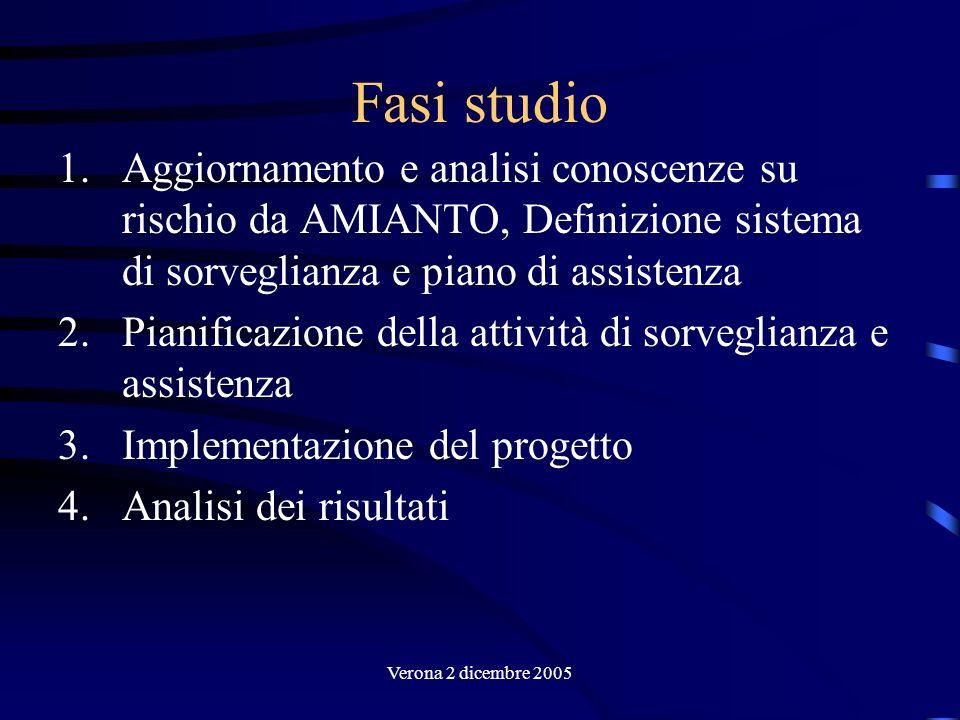 Verona 2 dicembre 2005 Fase 1 Revisione letteratura Predisposizione matrice di esposizione, stima rischio per mansione, tipologia produttiva e periodo storico Stesura protocollo sanitario Definizione dei criteri di accesso