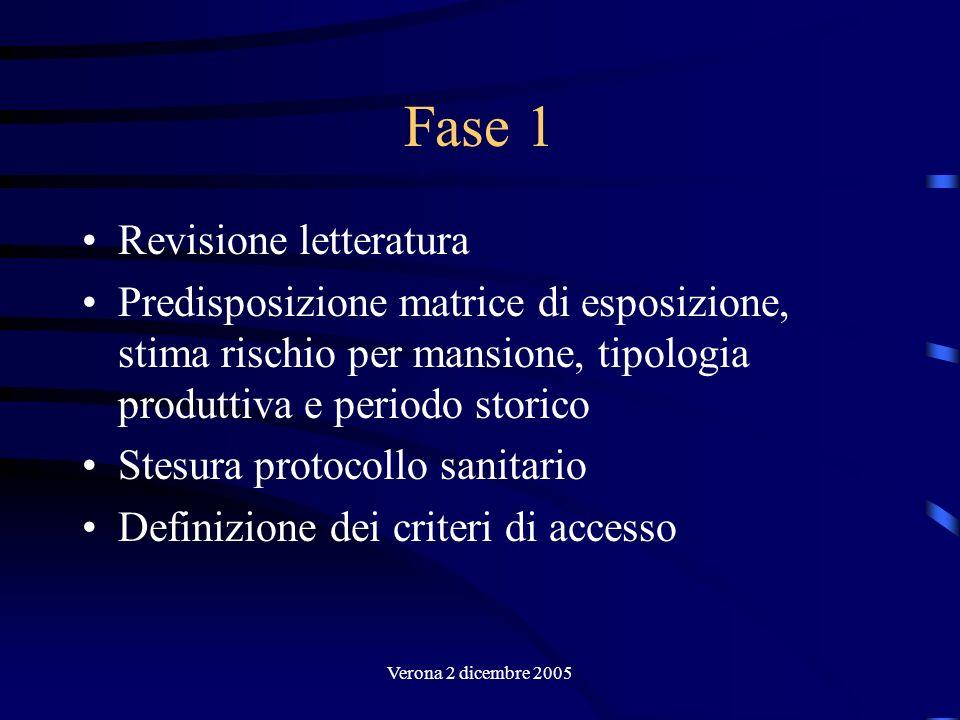 Verona 2 dicembre 2005 Fase 1 Revisione letteratura Predisposizione matrice di esposizione, stima rischio per mansione, tipologia produttiva e periodo