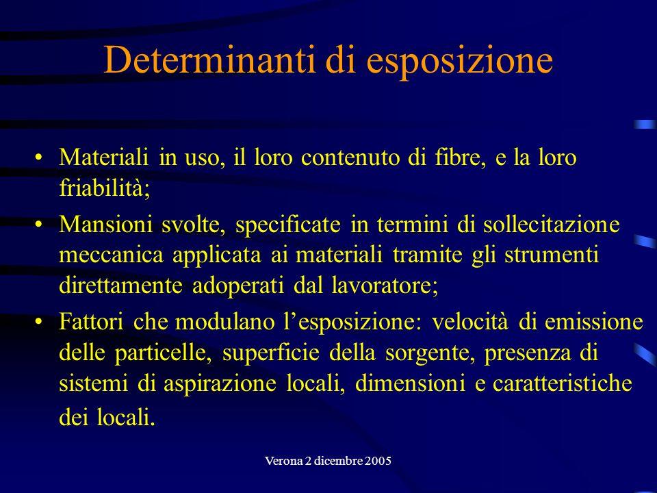 Verona 2 dicembre 2005 Determinanti di esposizione Materiali in uso, il loro contenuto di fibre, e la loro friabilità; Mansioni svolte, specificate in