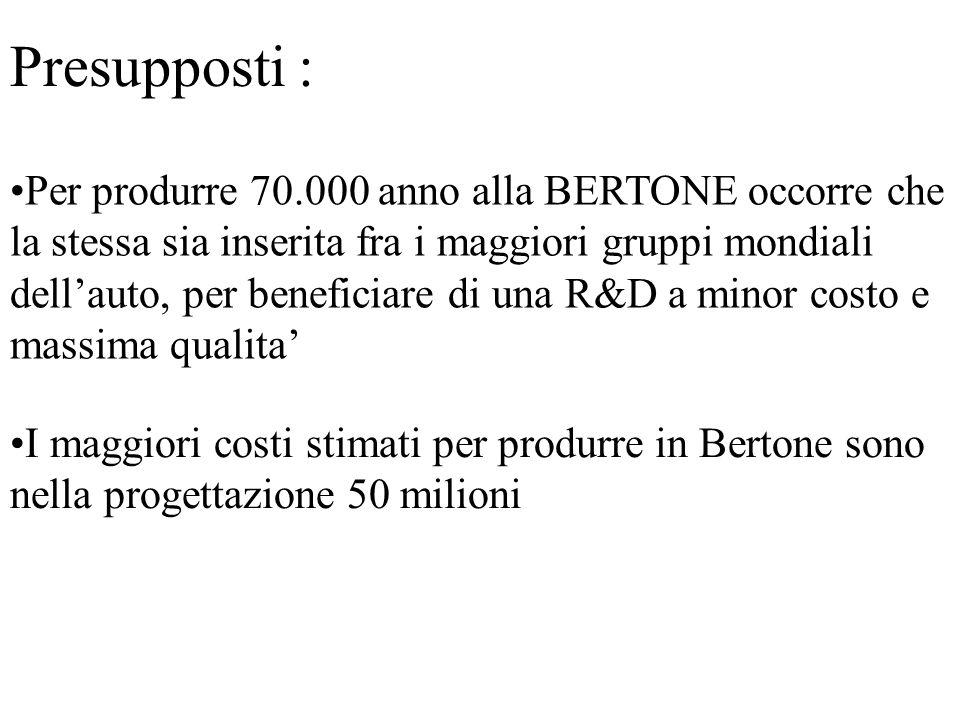 Presupposti : Per produrre 70.000 anno alla BERTONE occorre che la stessa sia inserita fra i maggiori gruppi mondiali dellauto, per beneficiare di una R&D a minor costo e massima qualita I maggiori costi stimati per produrre in Bertone sono nella progettazione 50 milioni