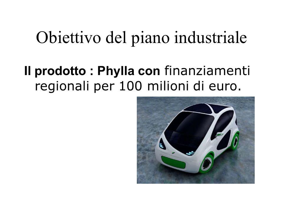Obiettivo del piano industriale Il prodotto : Phylla con finanziamenti regionali per 100 milioni di euro.