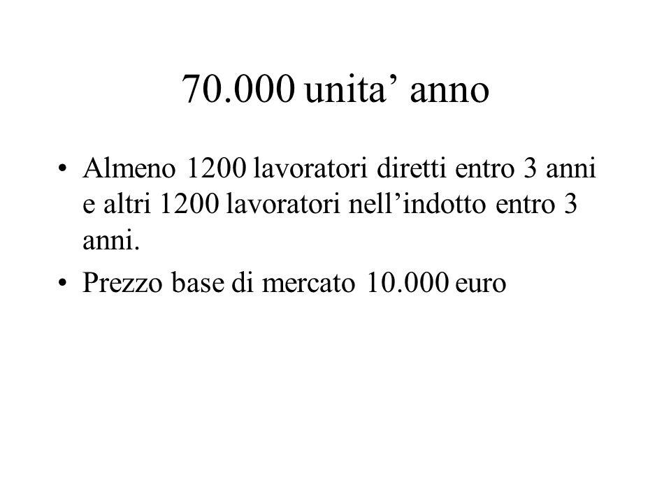70.000 unita anno Almeno 1200 lavoratori diretti entro 3 anni e altri 1200 lavoratori nellindotto entro 3 anni. Prezzo base di mercato 10.000 euro