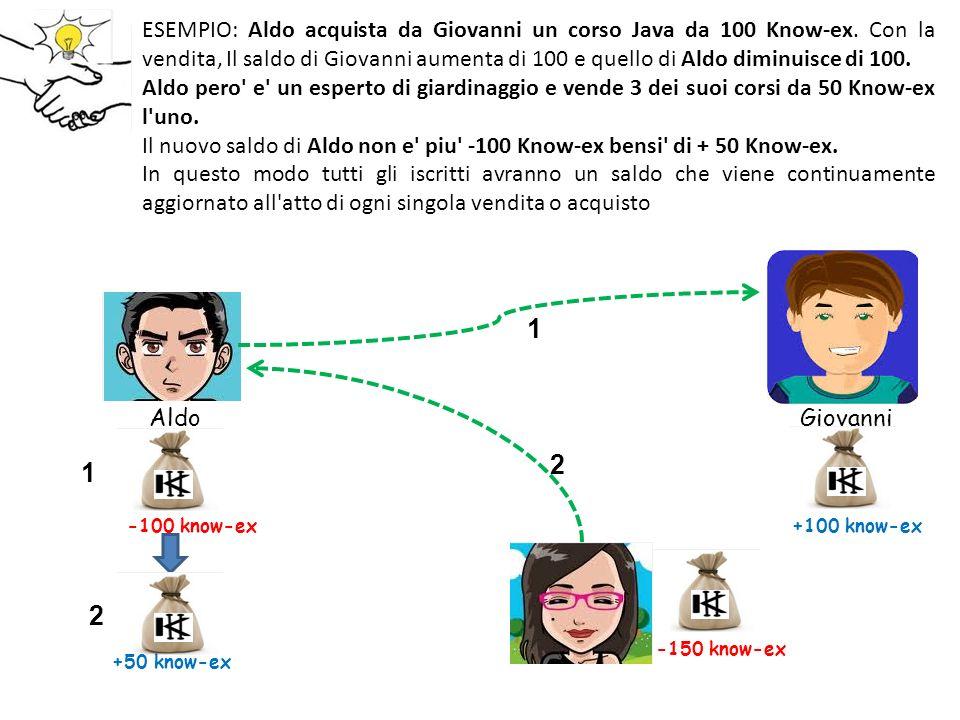 ESEMPIO: Aldo acquista da Giovanni un corso Java da 100 Know-ex.