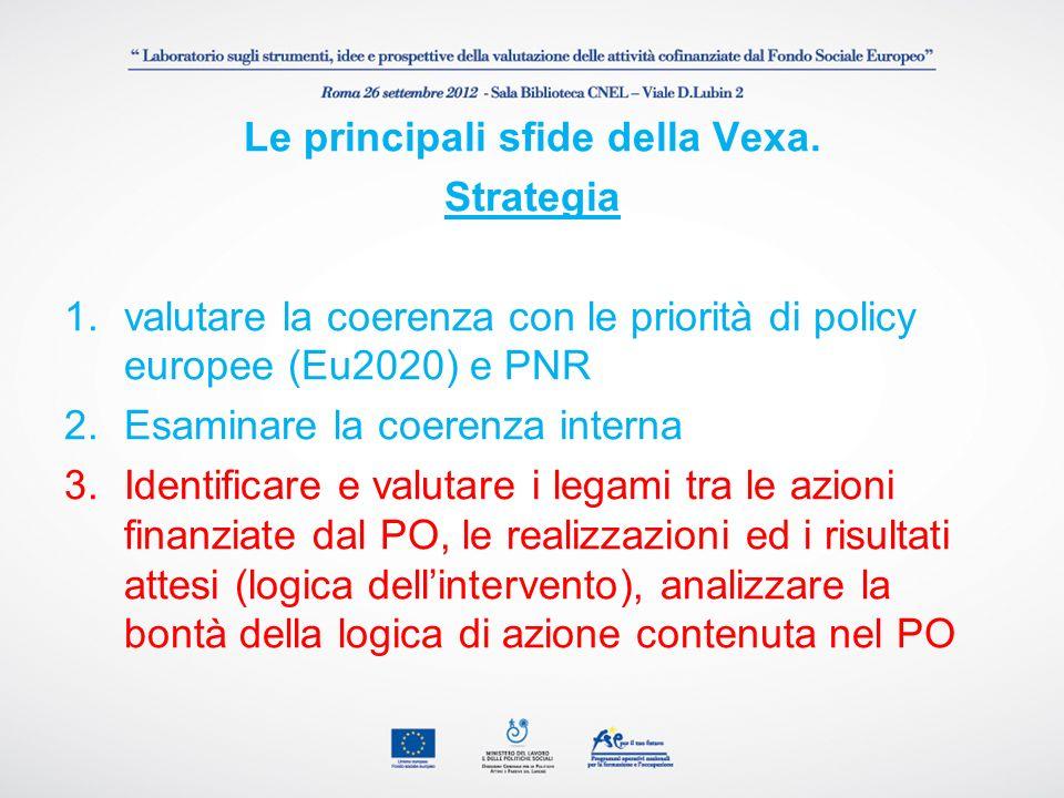 Le principali sfide della Vexa.