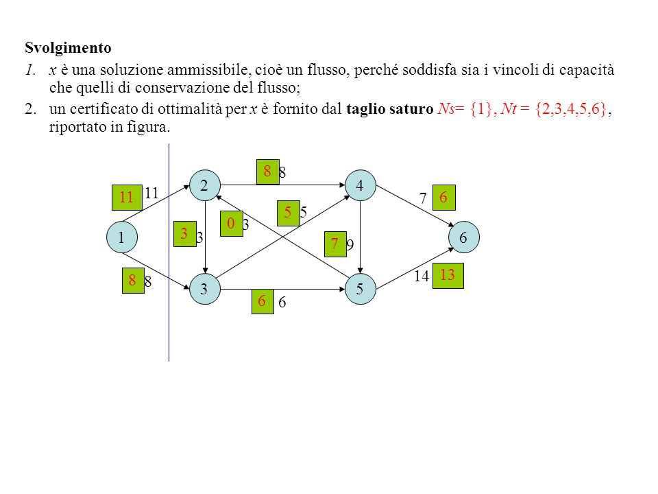 Esercizio 2 Sia data la seguente rete di flusso, in cui la sorgente è il nodo 1 e la destinazione è il nodo 6.