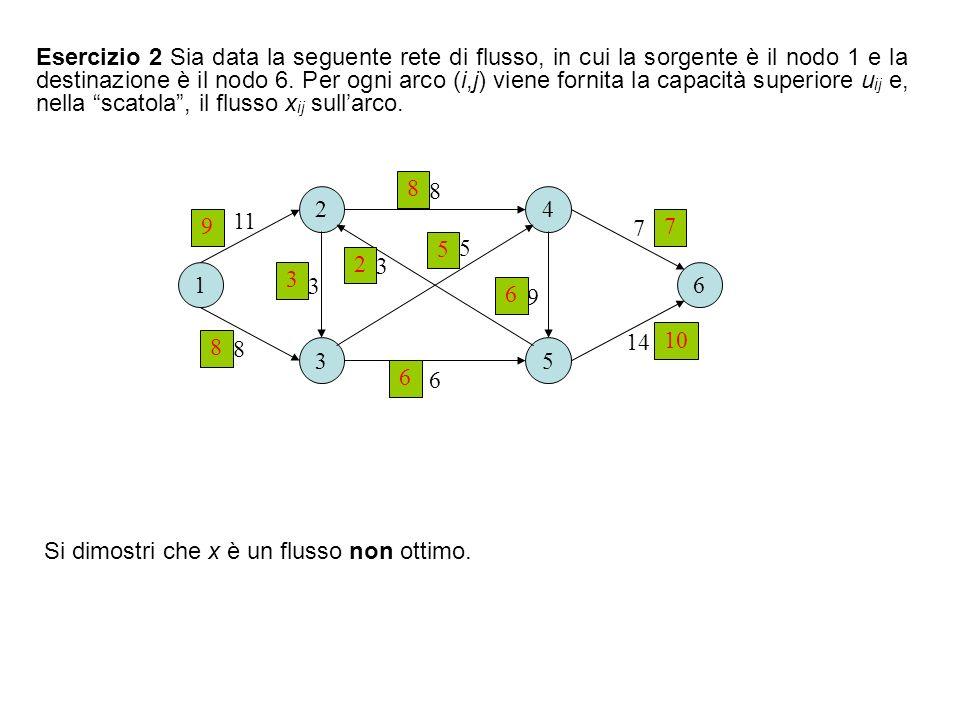 Svolgimento 1.x è una soluzione ammissibile, cioè un flusso, perché soddisfa sia i vincoli di capacità che quelli di conservazione del flusso; 2.un certificato di non ottimalità per x è fornito dal cammino aumentante (1,2,5,6), di capacità 2, riportato in figura.
