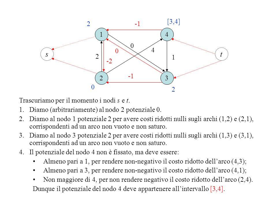 1 23 4 0 1 2 4 ts 0 -2 0 2 2 [3,4] Trascuriamo per il momento i nodi s e t. 1.Diamo (arbitrariamente) al nodo 2 potenziale 0. 2.Diamo al nodo 1 potenz