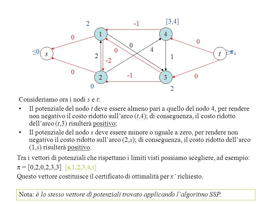 1 23 4 0 1 2 4 ts 0 -2 0 2 2 [3,4] 4 0 Consideriamo ora i nodi s e t: Il potenziale del nodo t deve essere almeno pari a quello del nodo 4, per render