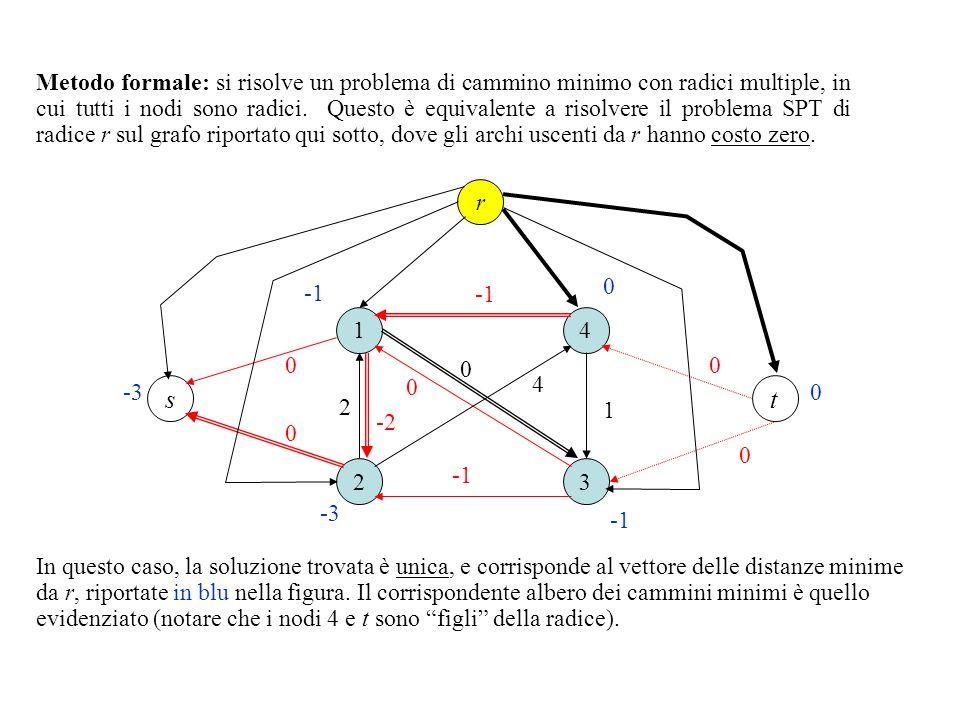 1 2 3 4 0 1 2 4 ts 0 -2 -3 0 0-3 Metodo formale: si risolve un problema di cammino minimo con radici multiple, in cui tutti i nodi sono radici. Questo