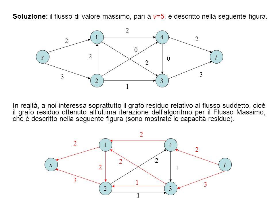 Soluzione: il flusso di valore massimo, pari a v=5, è descritto nella seguente figura. 1 23 4 ts 3 3 2 2 2 1 2 2 0 0 1 23 4 2 1 2 ts 1 2 2 1 In realtà