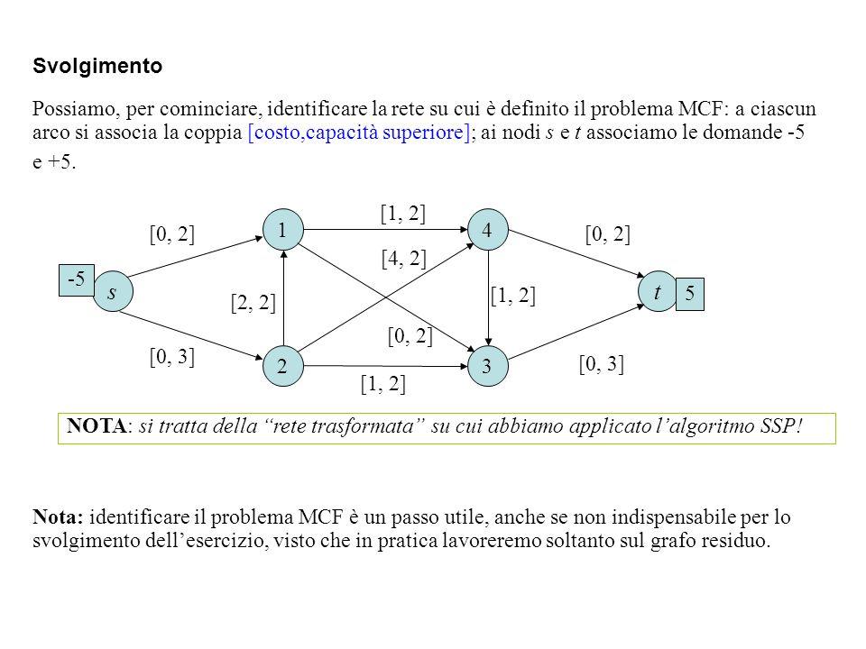 Svolgimento 1 23 4 [1, 2] [4, 2] Possiamo, per cominciare, identificare la rete su cui è definito il problema MCF: a ciascun arco si associa la coppia