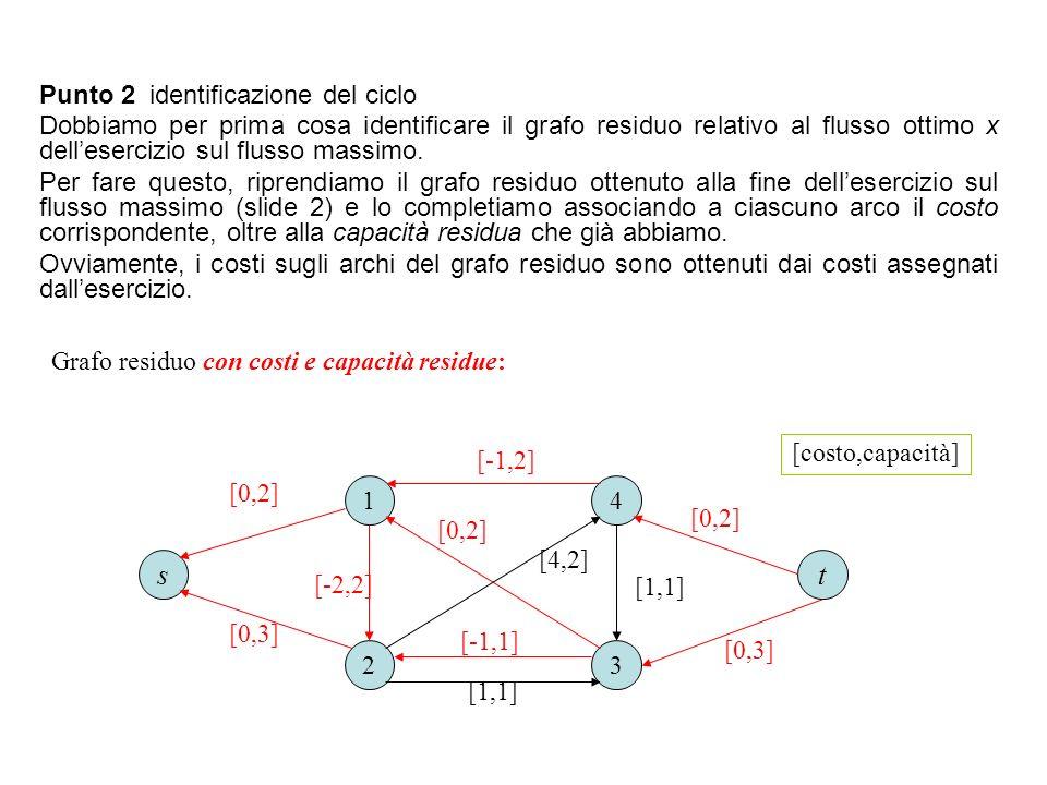 1 23 4 [0,2] [1,1] [4,2] ts [-1,1] [-1,2] [-2,2] [1,1] [0,2] [0,3] Grafo residuo con costi e capacità residue: Punto 2 identificazione del ciclo Dobbi